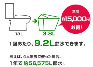 節水トイレへリフォームしてできる節約